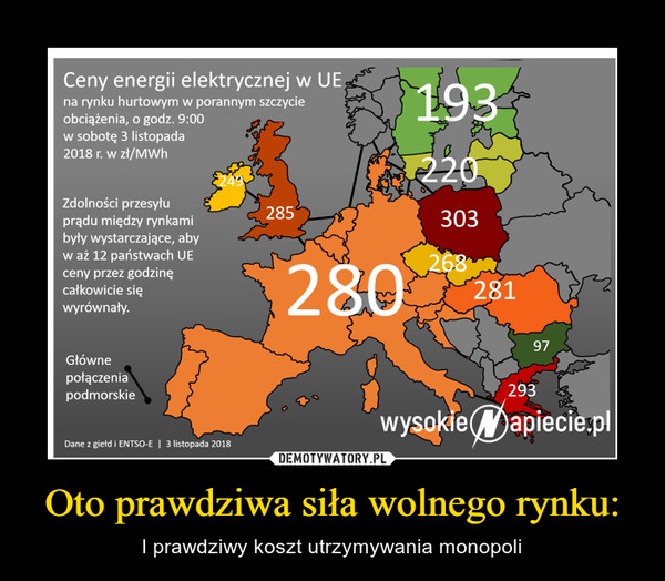 Oto prawdziwa siła wolnego rynku: – I prawdziwy koszt utrzymywania monopoli Ceny energii elektrycznej w UEna rynku hurtowym w porannym szczycie obciążenia, o godz. 9:00 w sobotę 3 listopada 2018 r. w zł/MWh Zdolności przesytu prądu między rynkami były wystarczające, aby w aż 12 państwach UE ceny przez godzinę całkowicie się wyrównały. Dane z giełd i ENTSO-E I 3 listopada 2018