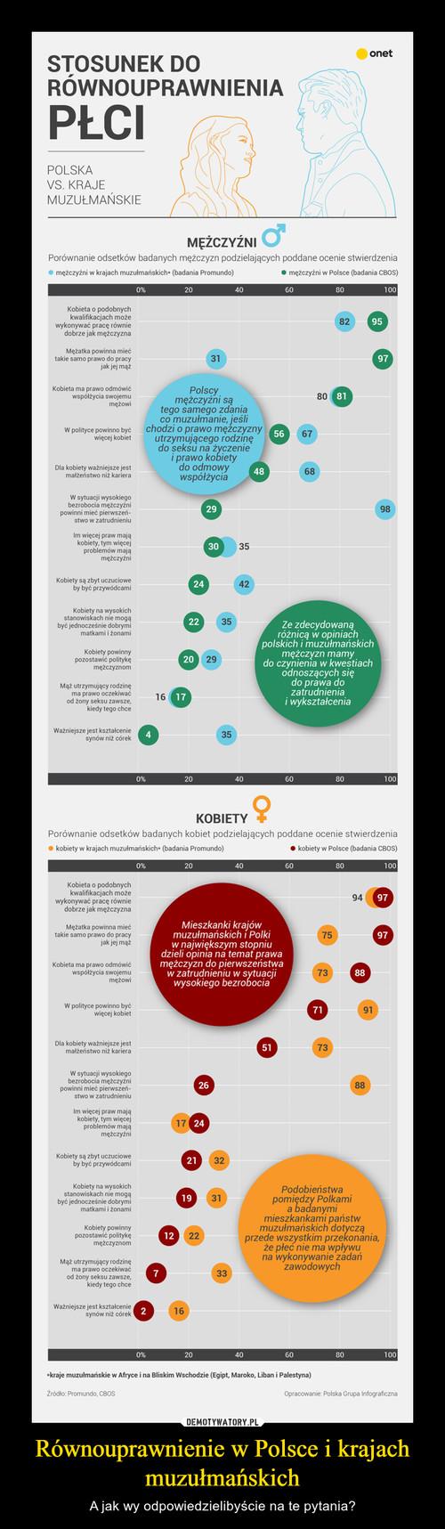 Równouprawnienie w Polsce i krajach muzułmańskich