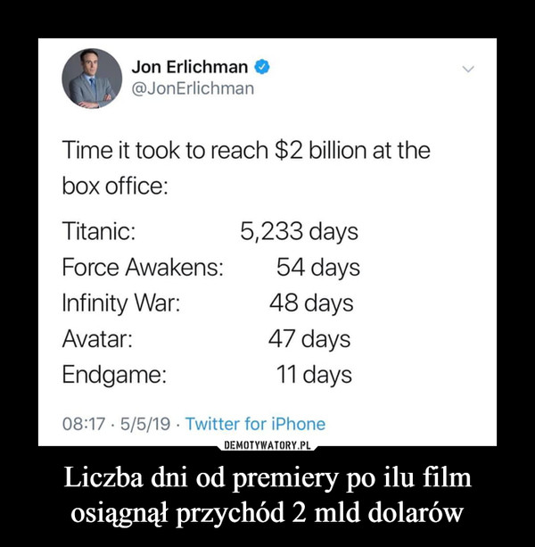 Liczba dni od premiery po ilu film osiągnął przychód 2 mld dolarów –  Jon Erlichman@JonErlichmanTime it took to reach $2 billion at thebox office:Titanic:Force Awakens: 54 daysInfinity War:Avatar:Endgame:08:17 5/5/19 Twitter for iPhone5,233 days48 days47 days11 days