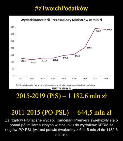 #zTwoichPodatków 2015-2019 (PiS) – 1 182,6 mln zł  2011-2015 (PO-PSL) –  644,5 mln zł