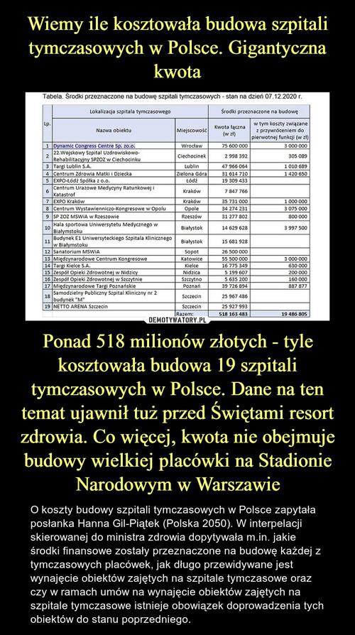 Wiemy ile kosztowała budowa szpitali tymczasowych w Polsce. Gigantyczna kwota Ponad 518 milionów złotych - tyle kosztowała budowa 19 szpitali tymczasowych w Polsce. Dane na ten temat ujawnił tuż przed Świętami resort zdrowia. Co więcej, kwota nie obejmuje budowy wielkiej placówki na Stadionie Narodowym w Warszawie