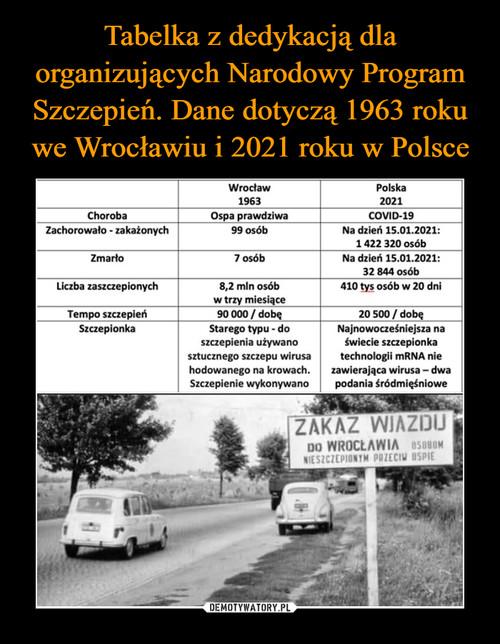 Tabelka z dedykacją dla organizujących Narodowy Program Szczepień. Dane dotyczą 1963 roku we Wrocławiu i 2021 roku w Polsce