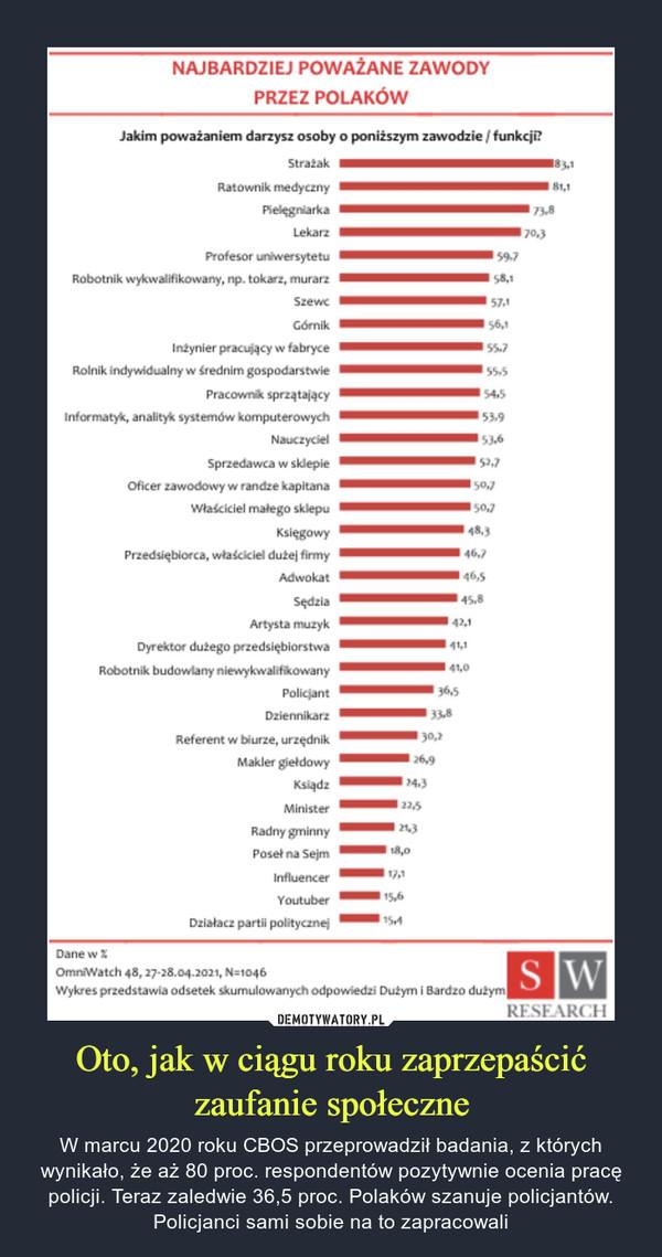 Oto, jak w ciągu roku zaprzepaścić zaufanie społeczne – W marcu 2020 roku CBOS przeprowadził badania, z których wynikało, że aż 80 proc. respondentów pozytywnie ocenia pracę policji. Teraz zaledwie 36,5 proc. Polaków szanuje policjantów. Policjanci sami sobie na to zapracowali