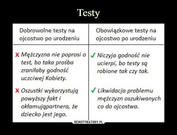 –  Dobrowolne testy na ojcostwo po urodzeniu Obowiązkowe testy na ojcostwo po urodzeniu X Mężczyzna nie poprosi o test, bo tako prośba zraniłaby godność uczciwej Kobiety. X Oszustki wykorzystujq powyższy fakt i okłamująpartnera, że dziecko jest jego. Niczyja godność nie ucierpi, bo testy sq robione tok czy tak. Likwidacja problemu mężczyzn oszukiwanych co do ojcostwo.