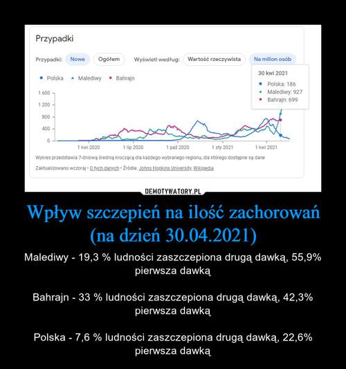 Wpływ szczepień na ilość zachorowań (na dzień 30.04.2021)