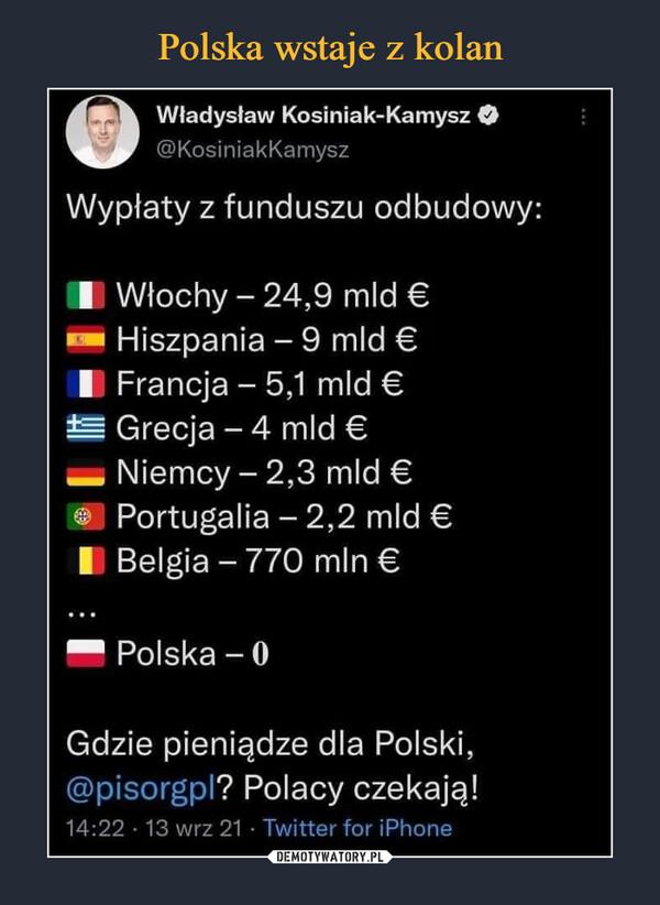 –  410 Władysław Kosiniak-Kamysz al @KosiniakKamys. Wypłaty z funduszu odbudowy: I Włochy — 24,9 mld C Hiszpania — 9 mld € I Francja — 5,1 mld € Grecja — 4 mld C — Niemcy — 2,3 mld € Portugalia — 2,2 mld € I Belgia — 770 mln C Polska — O Gdzie pieniądze dla Polski, @pisorgpl? Polacy czekają! 14:22 • 13 wrz 21 • Twitter for iPhone