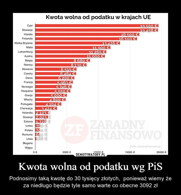 Kwota wolna od podatku wg PiS – Podnosimy taką kwotę do 30 tysięcy złotych,  ponieważ wiemy że za niedługo będzie tyle samo warte co obecne 3092 zł